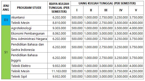 Biaya Kuliah UKT UNTIDAR