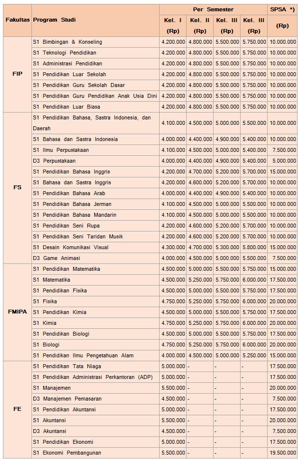Biaya Kuliah UM Jalur Mandiri