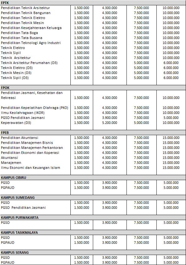 Biaya Kuliah UPI Mandiri