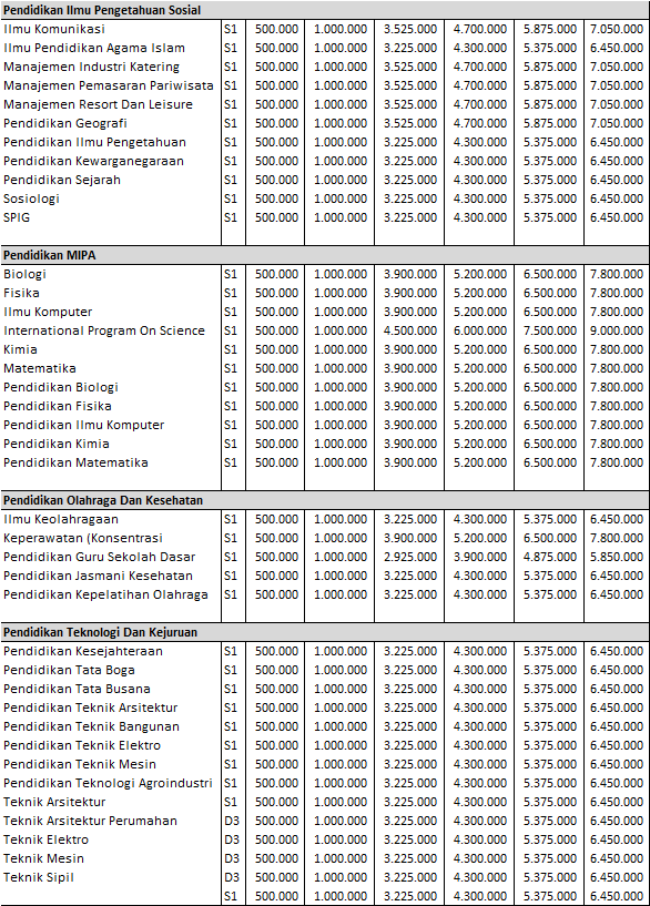 Biaya Kuliah UKT UPI