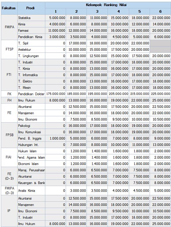 Biaya Kuliah UII dan Catur Dharma UII