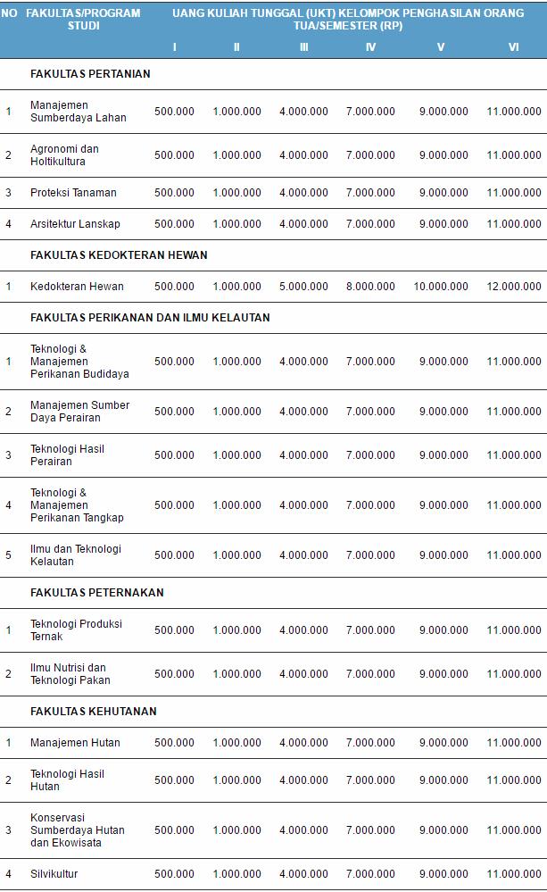 Biaya Kuliah UKT IPB