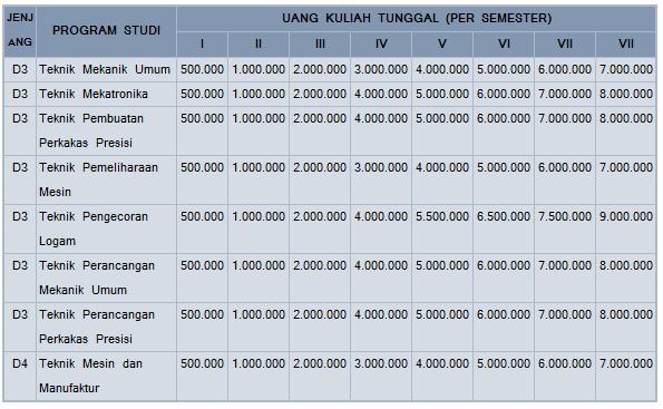 Biaya Kuliah UKT POLMAN Bandung