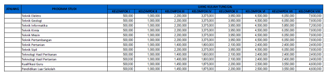 Biaya Kuliah UKT UNSRI