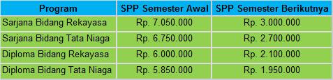 Biaya Kuliah POLINEMA