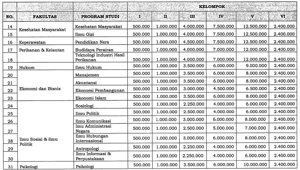 Biaya Kuliah UNAIR Jalur SNMPTN - SBMPTN