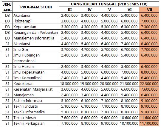 Biaya Kuliah UKT UPN Jakarta