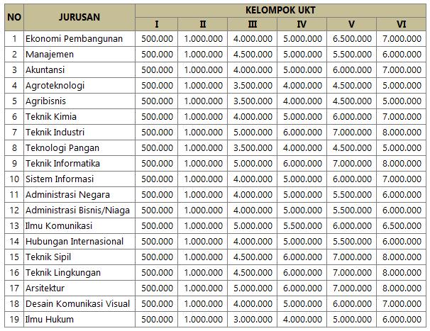 Biaya Kuliah UKT UPN Surabaya
