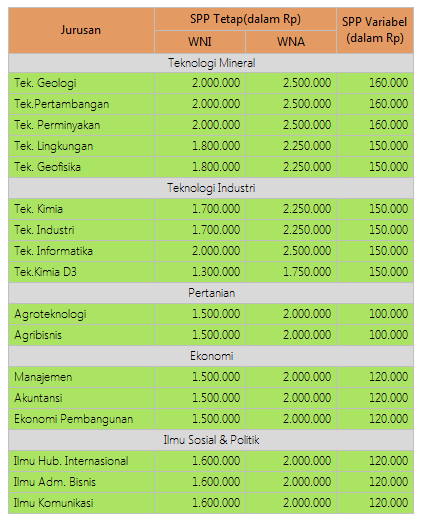Biaya Kuliah UKT UPN Yogyakarta